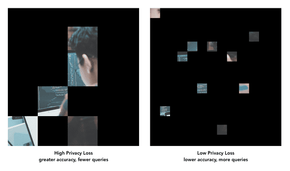 comparison of images revealed by cutting different sized squares through a black layer - cutting many smaller squares reveals less information about the image than cutting much fewer but larger squares